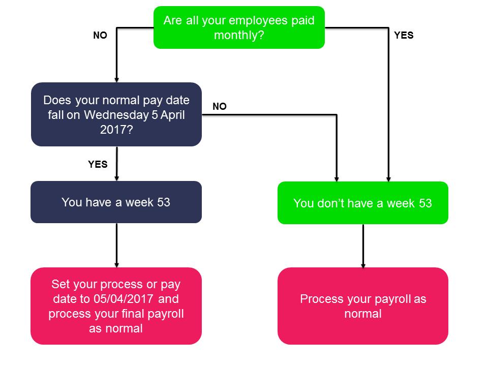 payroll processing procedures